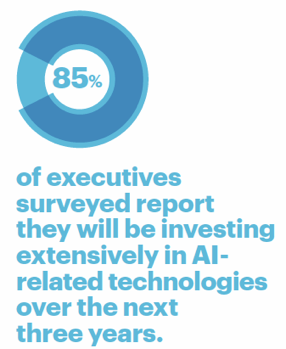85 percent of executives surveyed report they will be investing extensively in AI-related technologies over the next three years.