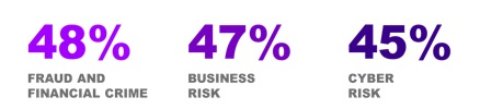 The top three Compliance risks study respondents identified as their biggest challenges over the next 12 months: 48 percent fraud and financial crime, 47 percent business risk, 45 percent cyber risk.