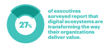 27 percent of executives surveyed report that digital ecosystems are transforming the way their organizations deliver value.