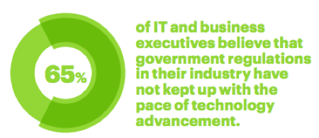 65 percent of IT and business executives believe that government regulations in their industry have not kept up with the pace of technology advancement.
