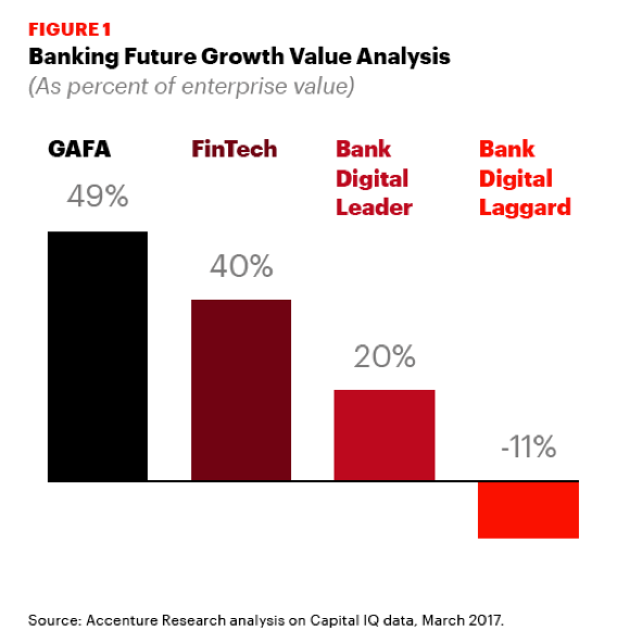 Banking future growth value analysis (as percent of enterprise value).
