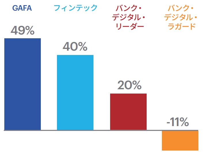 図表1 金融機関の将来的な成長価値に関する分析(企業価値に対する割合)