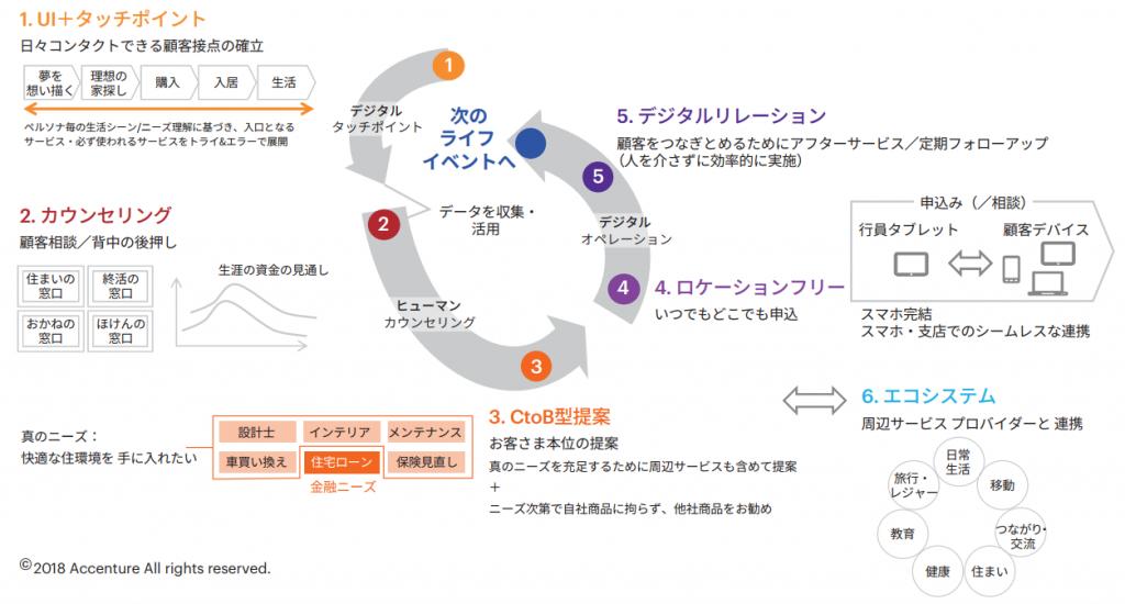 図表2 デジタル・ヒューマン・デジタル(Digital-Human-Digital)
