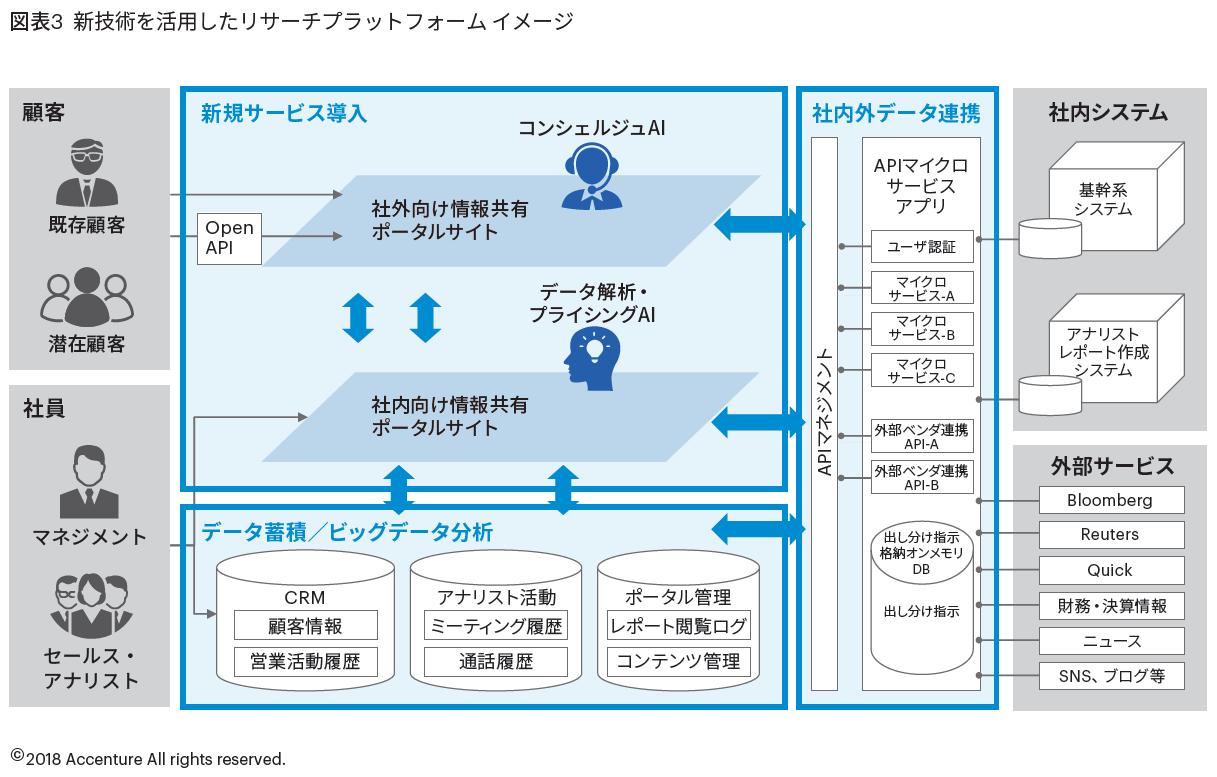図表3 新技術を活用したリサーチプラットフォーム イメージ