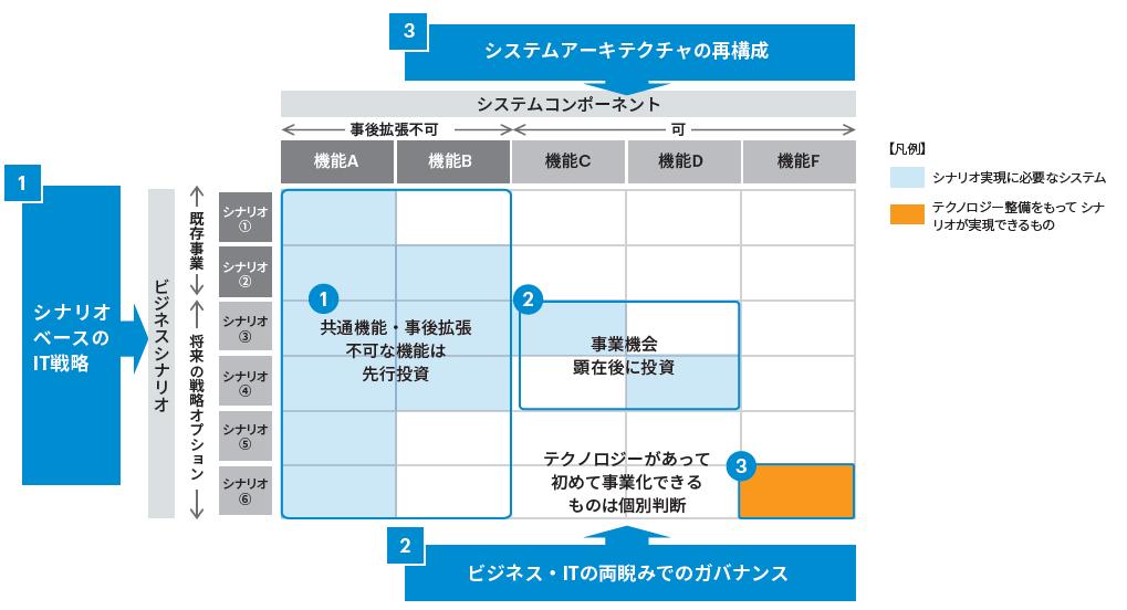 図表1 「 競争優位源泉としてのIT」に求められる3つの要諦