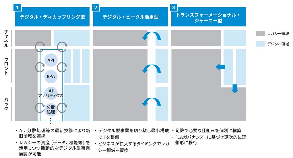 図表2 システム構造転換のアプローチ