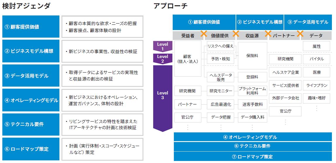 図表2 リビングサービスを実現するための検討アジェンダとアプローチ