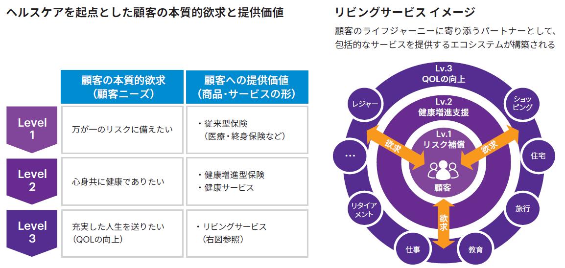 図表1 顧客提供価値の成熟度とリビングサービスイメージ