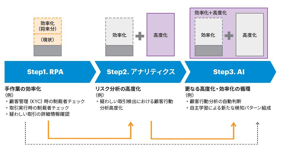 図表1 AML/CFT対応における先進技術活用のアプローチの傾向