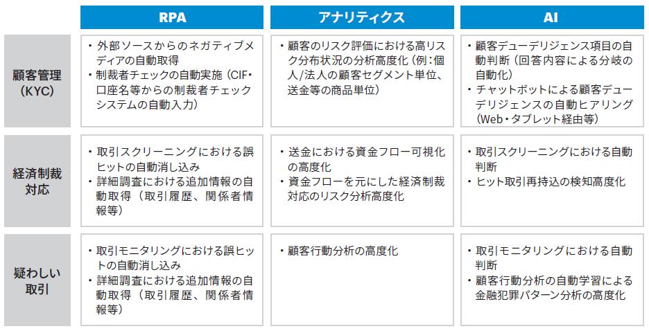 図表2 AML/CFT各領域における先進技術活用例