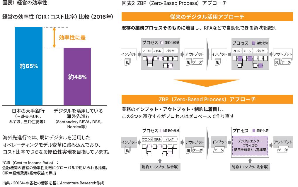 図表1 経営の効率性, 図表2 ZBP(Zero-Based Process)アプローチ
