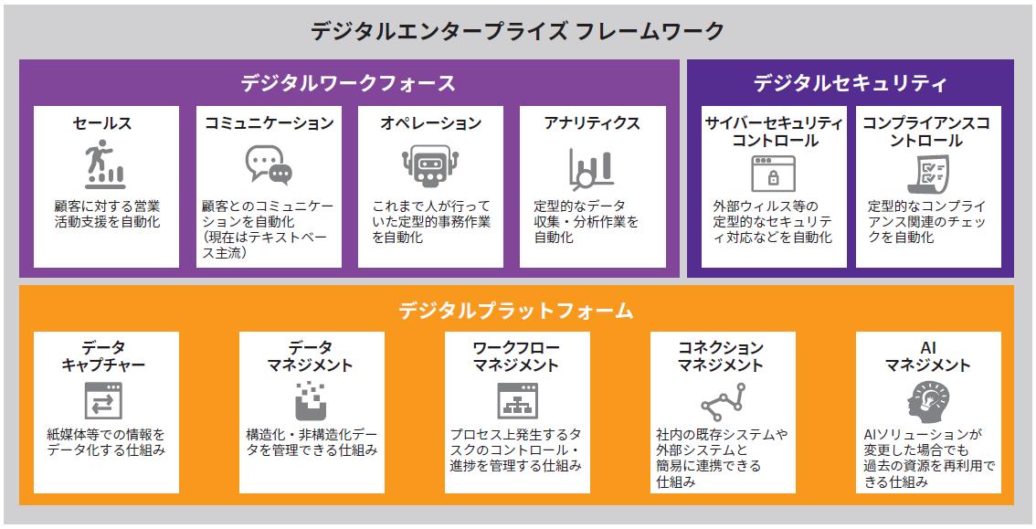 図表3 デジタルエンタープライズフレームワーク