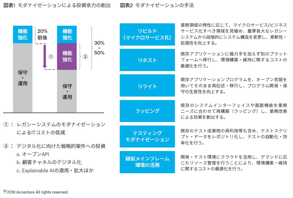 図表1 モダナイゼーションによる投資余力の創出 図表2 モダナイゼーションの手法
