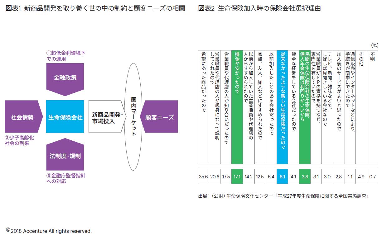 図表1 新商品開発を取り巻く世の中の制約と顧客ニーズの相関 図表2 生命保険加入時の保険会社選択理由