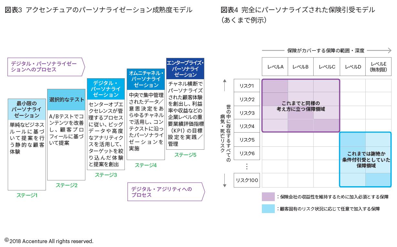 図表3 アクセンチュアのパーソナライゼーション成熟度モデル 図表4 完全にパーソナライズされた保険引受モデル(あくまで例示)
