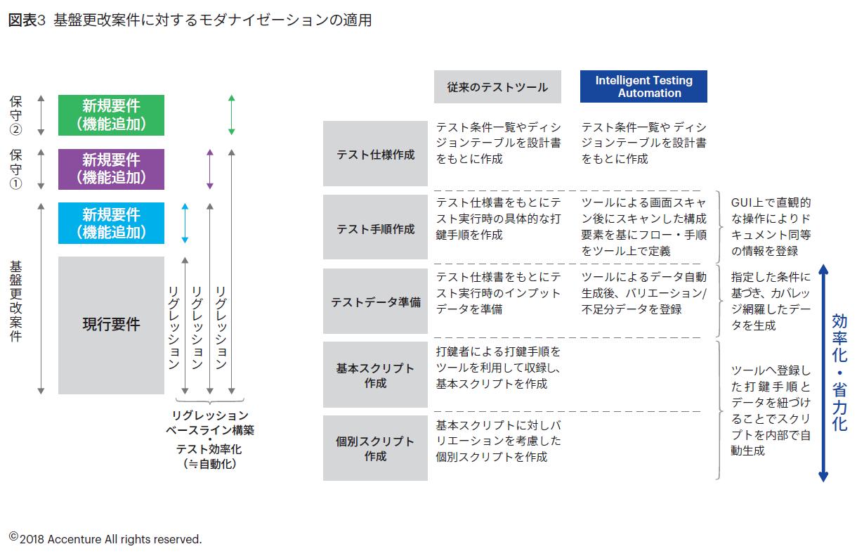 図表3 基盤更改案件に対するモダナイゼーションの適用