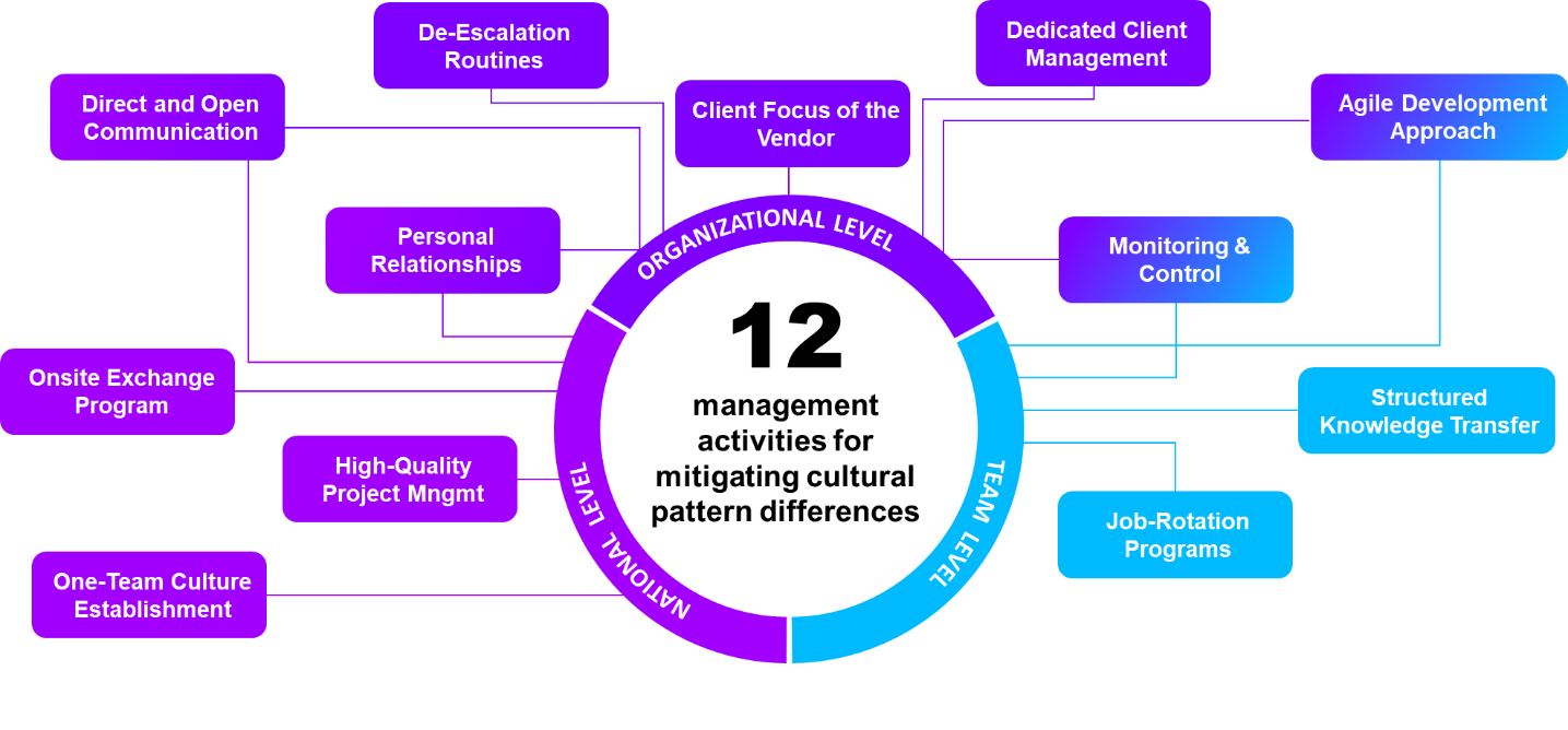 12 managment activities for mitigating cultural pattern differences
