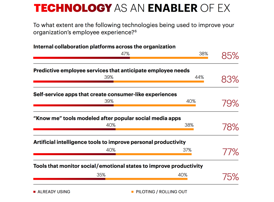 Technology as an enabler of ex: To what extent are technologies being used to improve your organization's employee experience? Accenture Strategy Research
