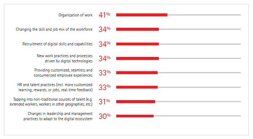 Areas where business leaders believe they are well prepared for digital transformation