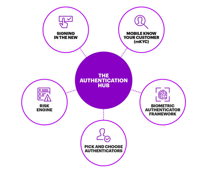 the authentication hub