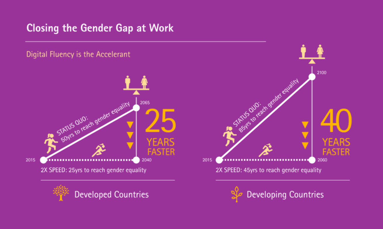 closing-the-gender-gap-at-work-with-digital