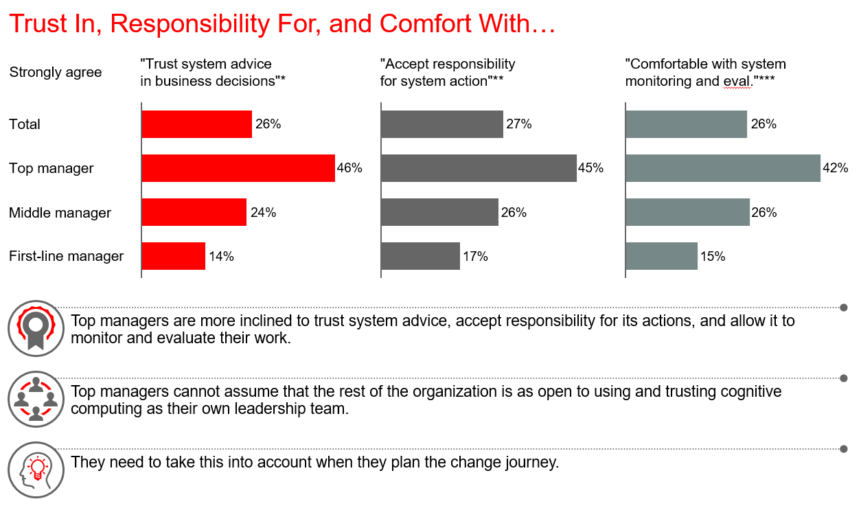 Cognitive Computing Industry Findings - Manager Trust In