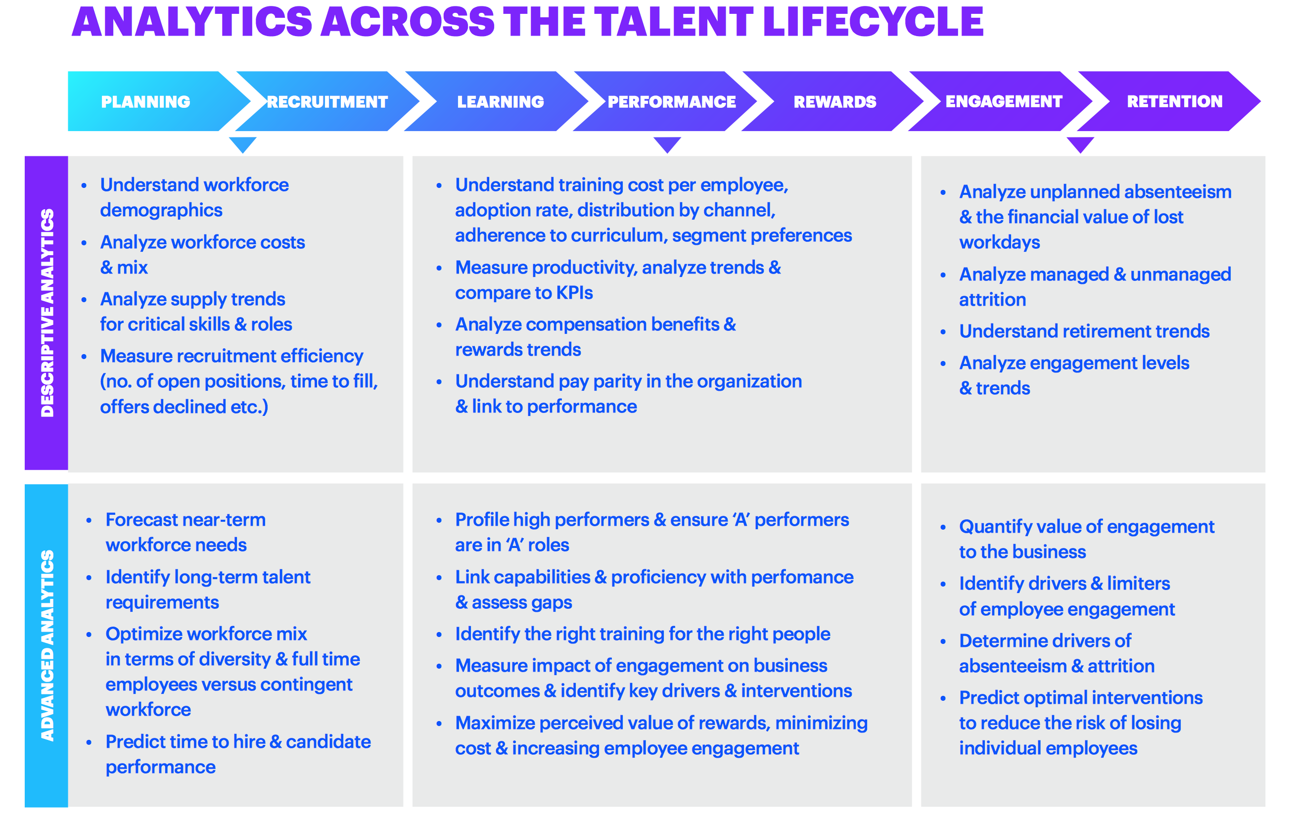 Analytics across the talent lifecycle