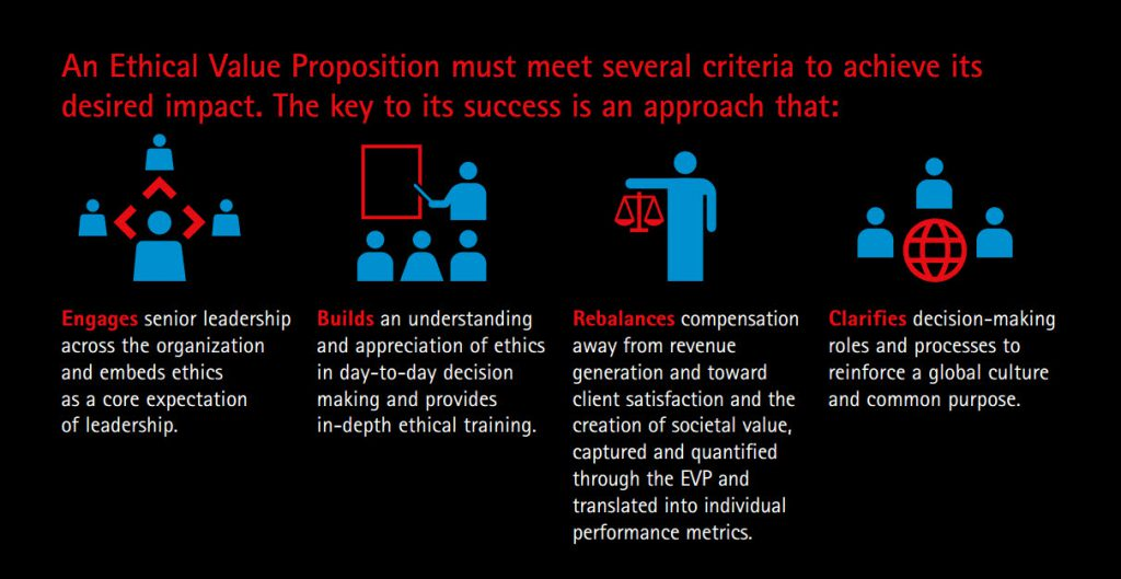Ethical Value Proposition Criteria to Succeed - Accenture Financial Services