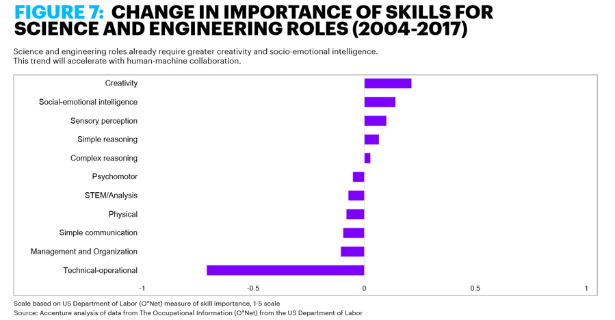 Science and engineering roles already require greater creativity and socio-emotional intelligence. This trend will accelerate with human-machine collaboration.