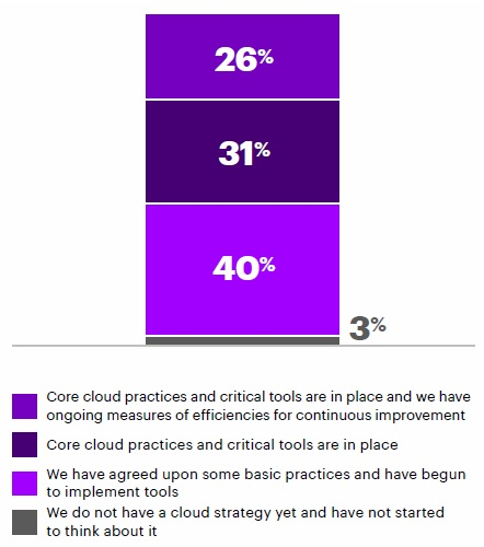 Organizations current cloud strategy