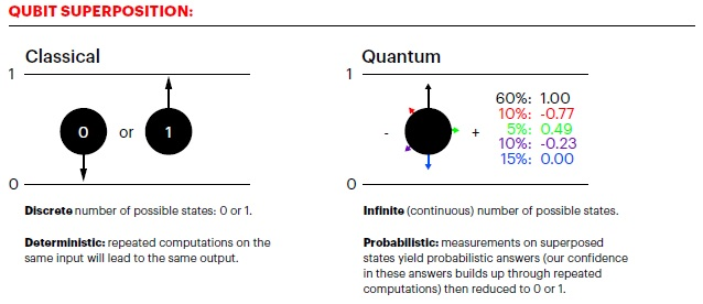 Quibit superpositior showing differences between classical and quantum computing