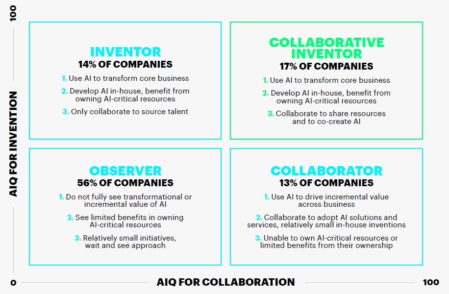 AIQ for invention and collaboration