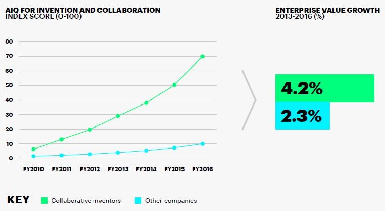 AIQ for enterprise value