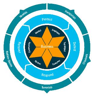 Accenture Security Management Framework