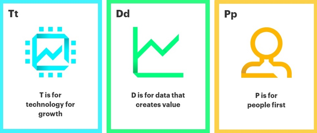 t is for technology for growth, d is for data that creates value, p is for people first