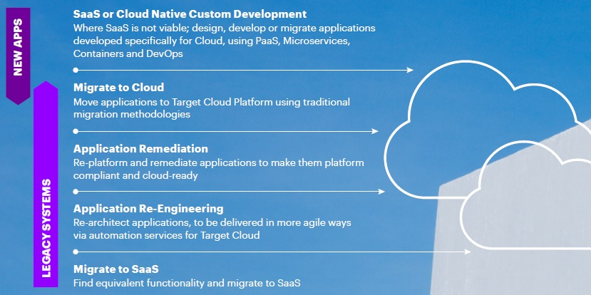 The different paths to the cloud