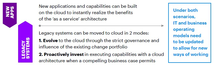 Using cloud to enhance legacy systems.