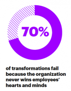 Seventy percent of transformations fail because the organization never wins employees' hearts and minds.