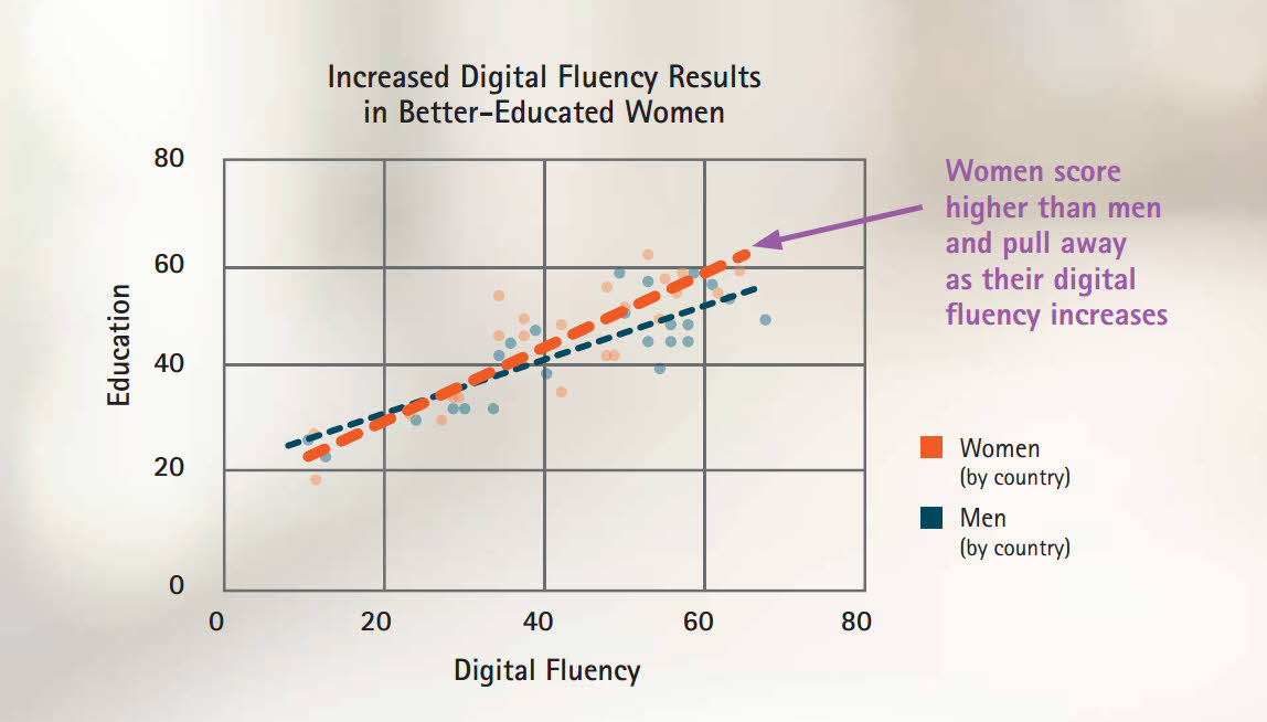 increased-digital-fluency-results-in-better-educated-women-accenture