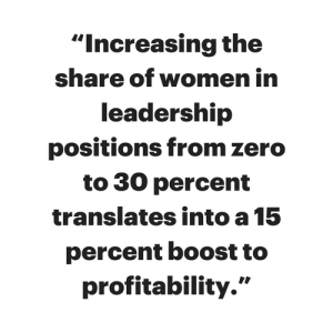 Increasing the share of women in leadership positions from zero to 30 percent translates into a 15 percent boost to profitability.