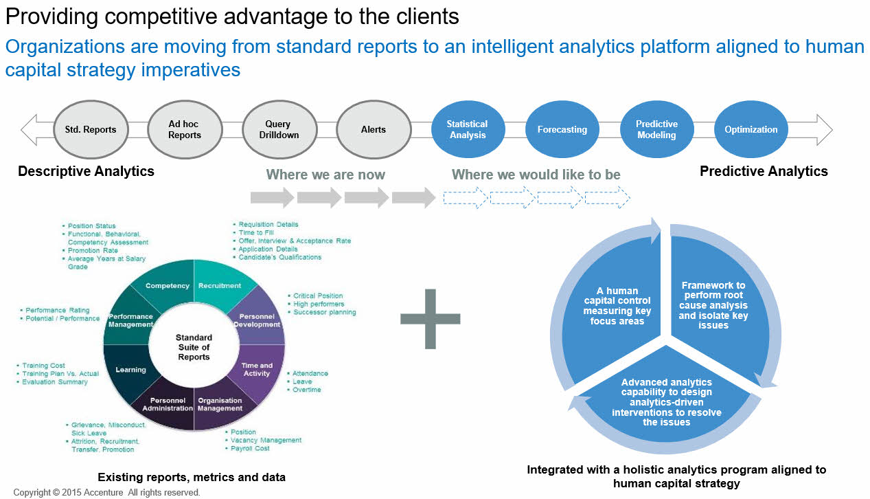 Intelligent analytics platform for orgs