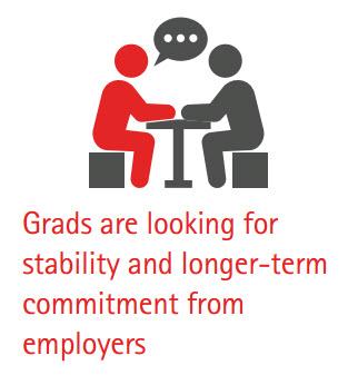 Millennial Job Stability