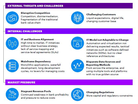 External Threats, Internal Challenges and Market Pressure