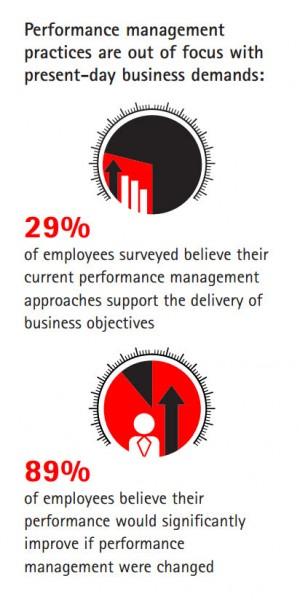 Performance management practices are out of focus with present-day business demands