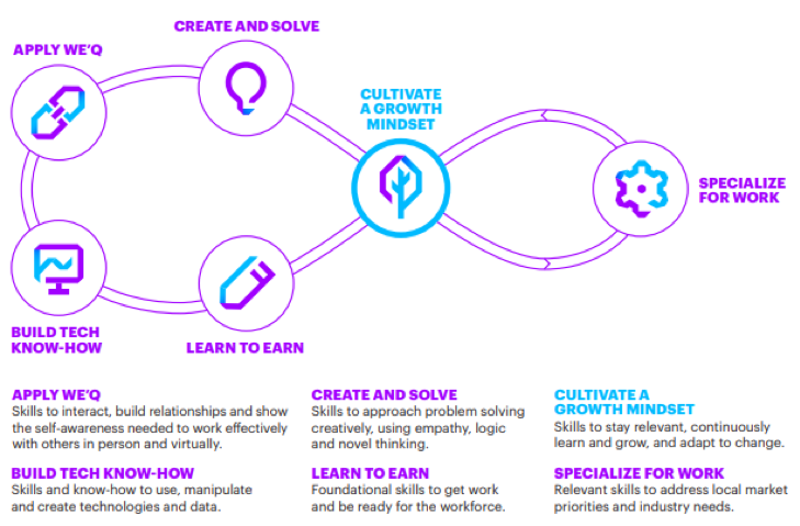 Accenture's New Skills Now taxonomy defines the new categories of skills a workforce of the future will need.