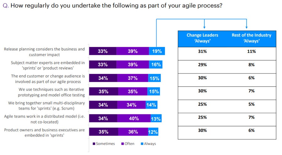 Change leaders maintain a more disciplined approach to agile.