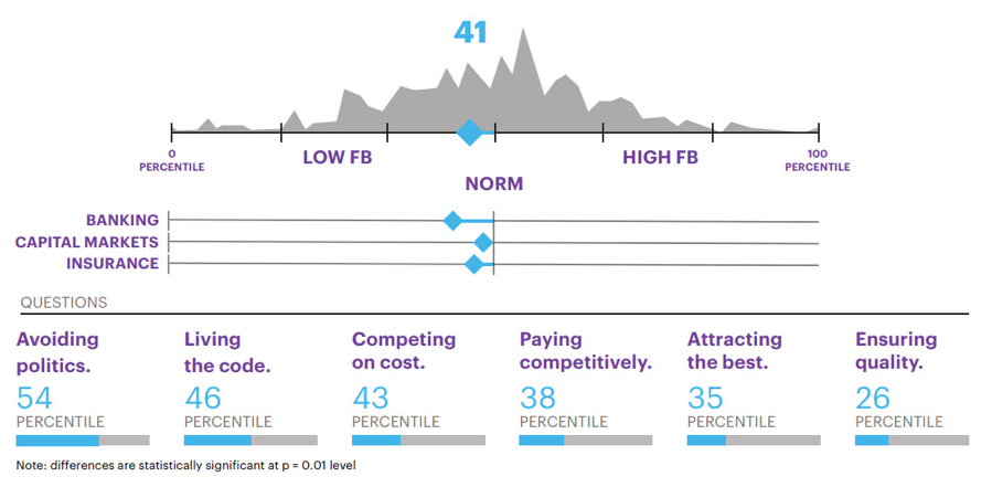 Industry scores for foundational base.  While FS firms pride themselves on their stability, resilience and compliance, a strong foundational base goes beyond risk management and adhering to regulations. FS firms need to improve their leadership and culture to move beyond the traditional hierarchic bureaucracies of the past.