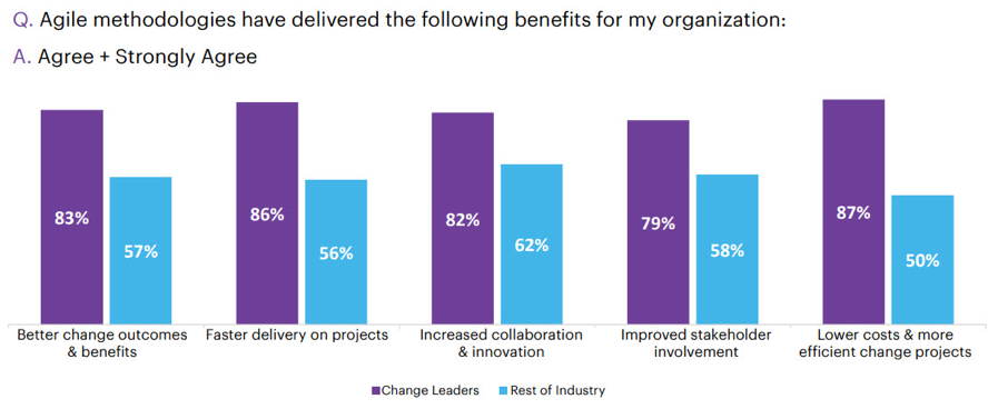 Change leaders use agile more effectively and drive greater benefits.
