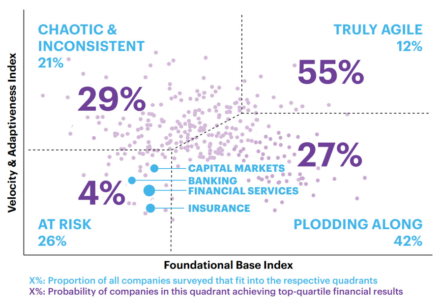 Accenture research found that FS firms score low on speed and stability, the two crucial elements that comprise enterprise agility. This leaves most FS firms in the 'At Risk' quadrant of our cross-industry benchmark based on 220 organizations in 50 sectors.