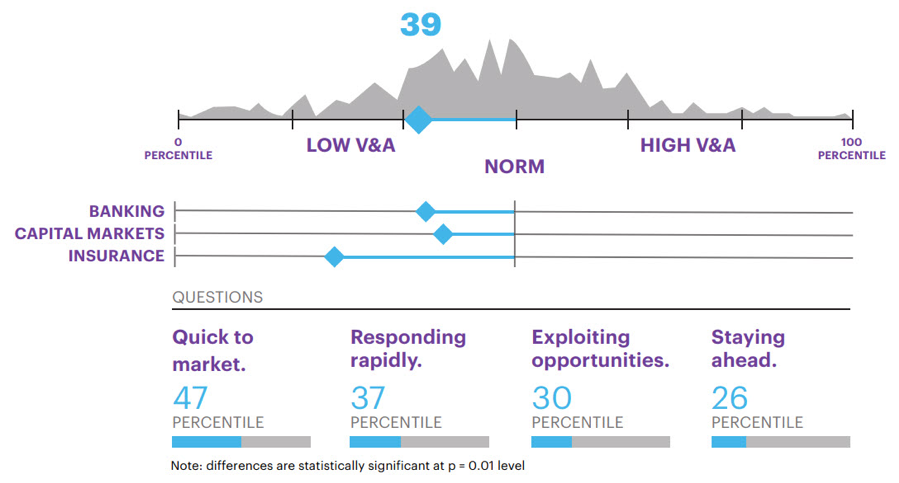 According to Accenture's FS Agility Index Study, FS firms fall below the 50th percentile on speed (the velocity and adaptiveness score). Insurance scored the lowest (16th percentile), with banking (43rd percentile) and capital markets (48th percentile) faring better.
